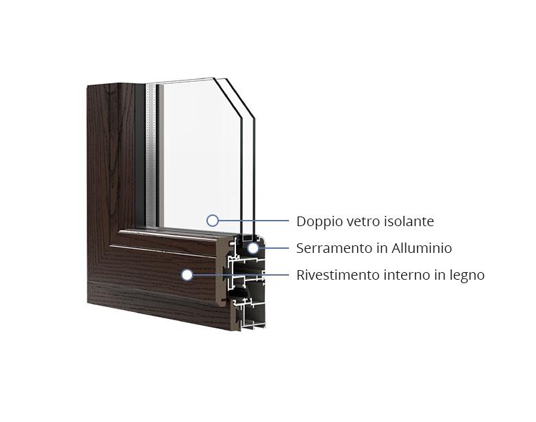 Dettagli serramenti in legno alluminio